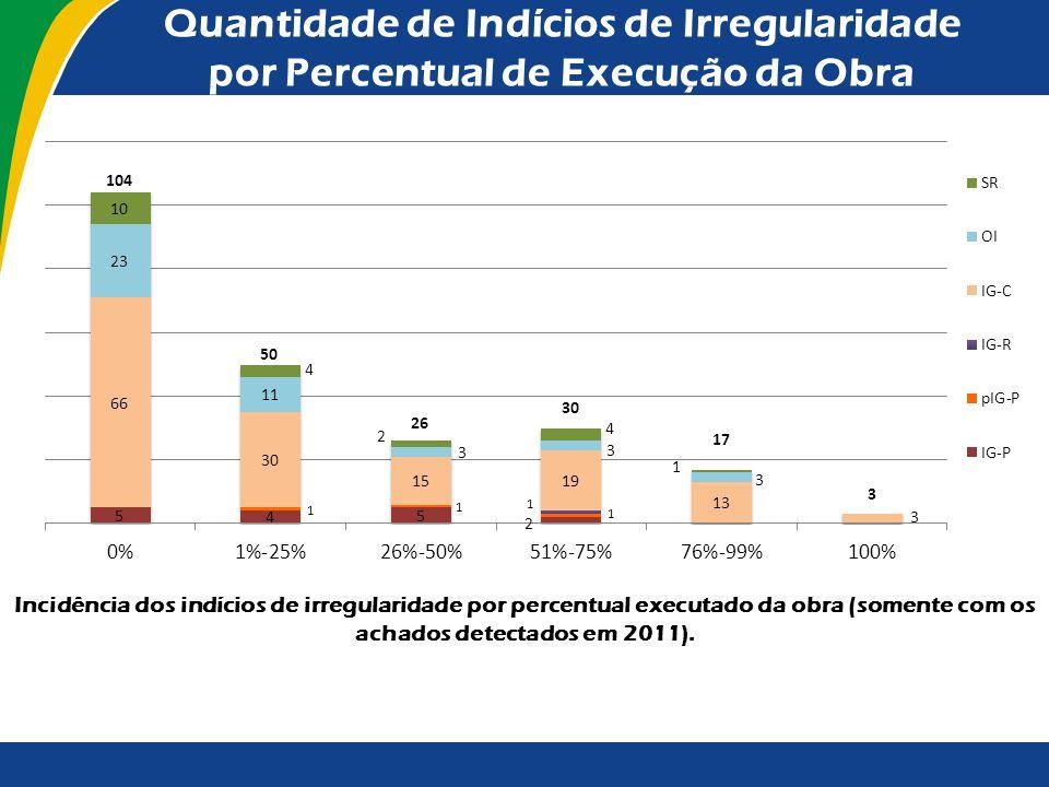 Quantidade de Indícios de Irregularidade por Percentual de Execução da Obra