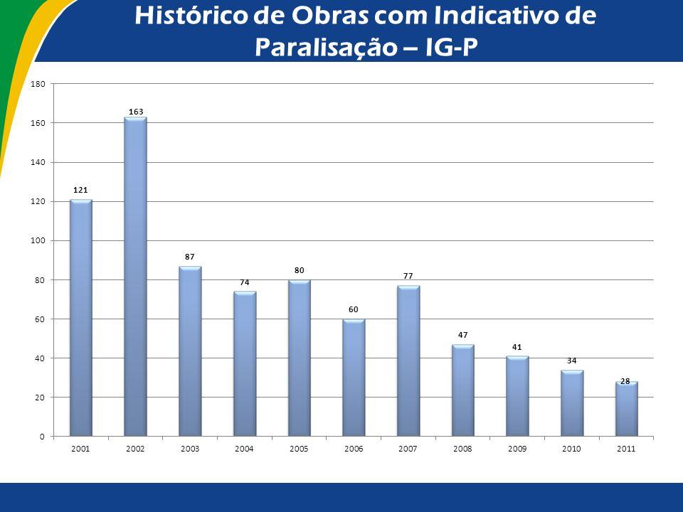 Histórico de Obras com Indicativo de Paralisação – IG-P