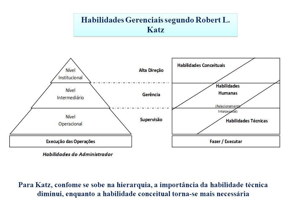 Habilidades Gerenciais segundo Robert L. Katz