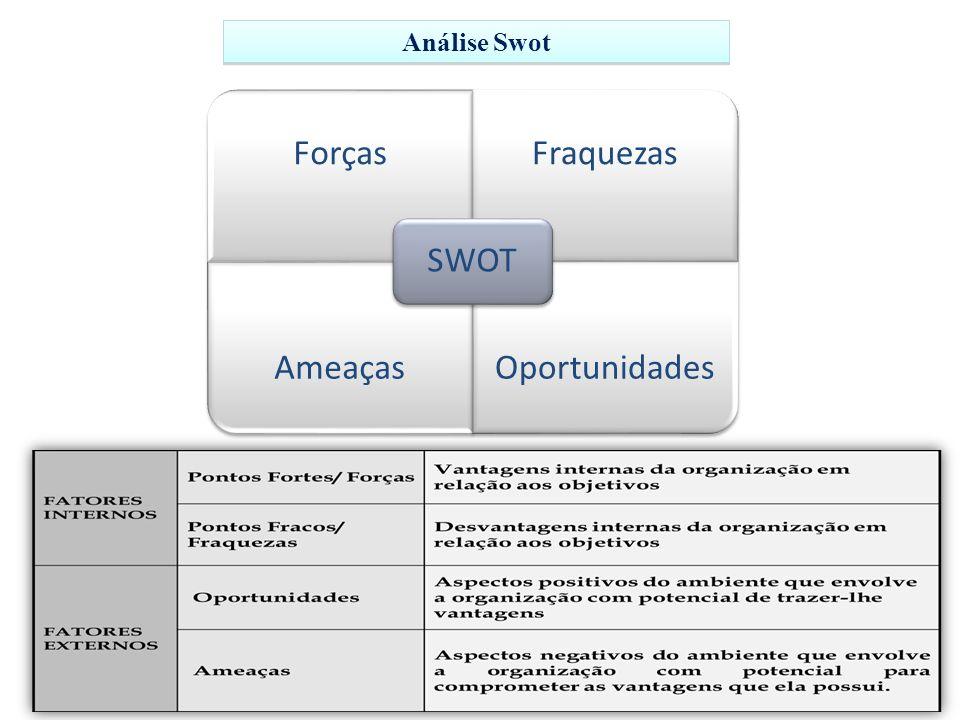 Análise Swot SWOT Forças Fraquezas Ameaças Oportunidades
