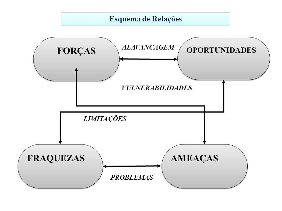 FORÇAS FRAQUEZAS AMEAÇAS Esquema de Relações OPORTUNIDADES ALAVANCAGEM