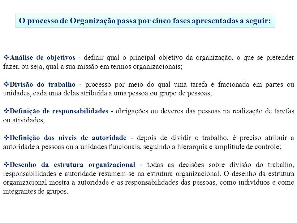O processo de Organização passa por cinco fases apresentadas a seguir: