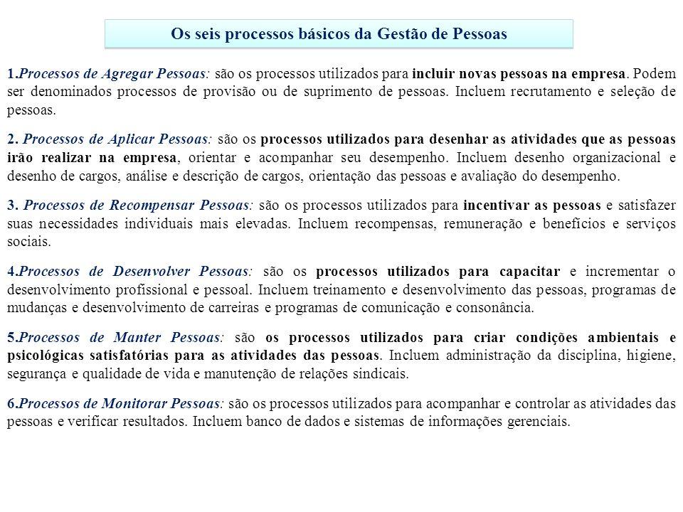 Os seis processos básicos da Gestão de Pessoas