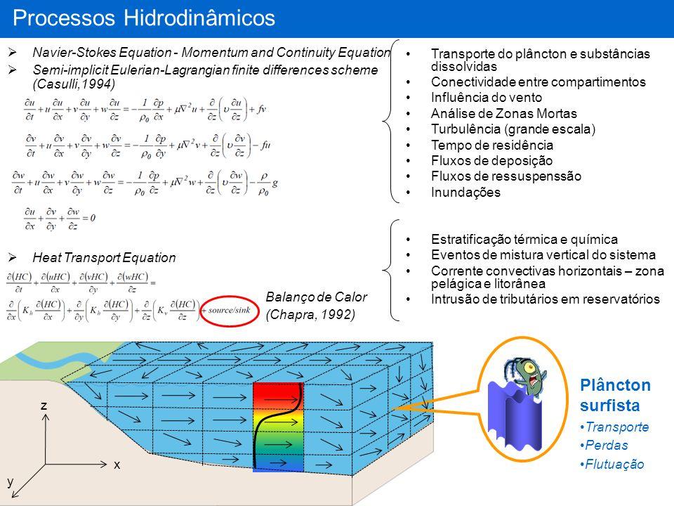 Processos Hidrodinâmicos