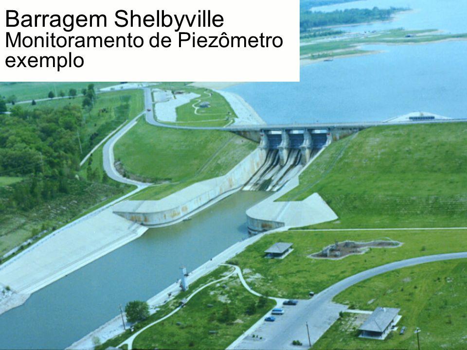 Barragem Shelbyville Monitoramento de Piezômetro exemplo