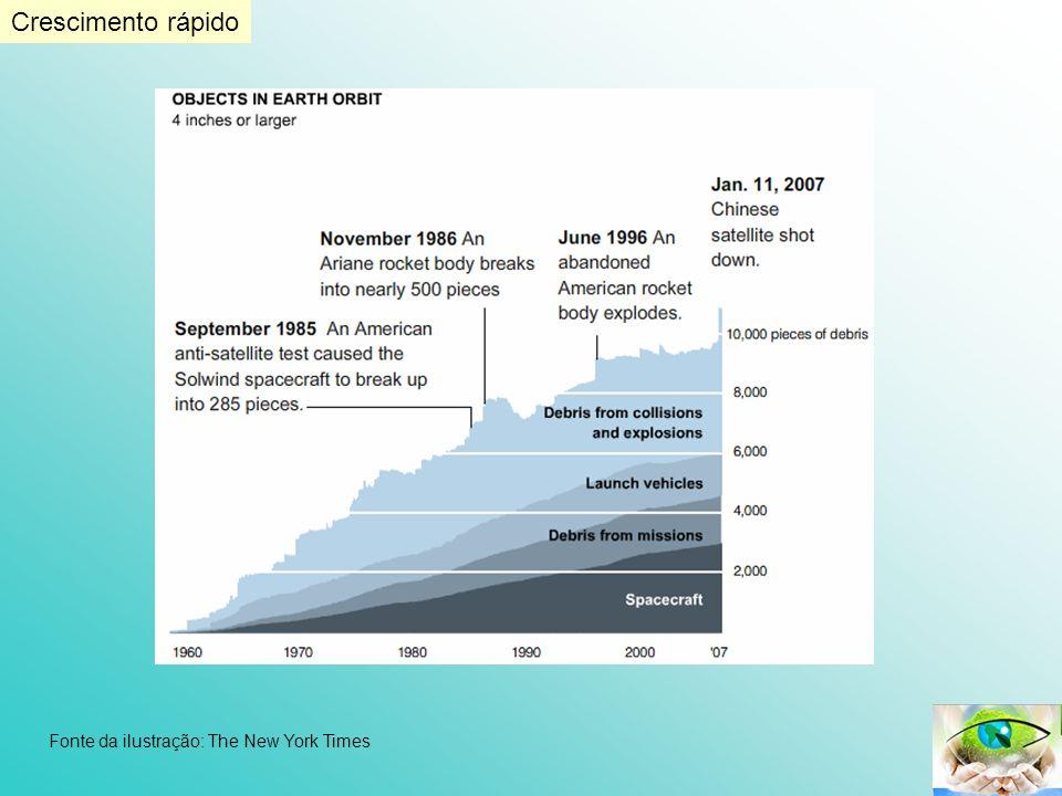 Crescimento rápido Fonte da ilustração: The New York Times