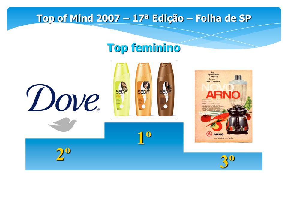 Top of Mind 2007 – 17ª Edição – Folha de SP