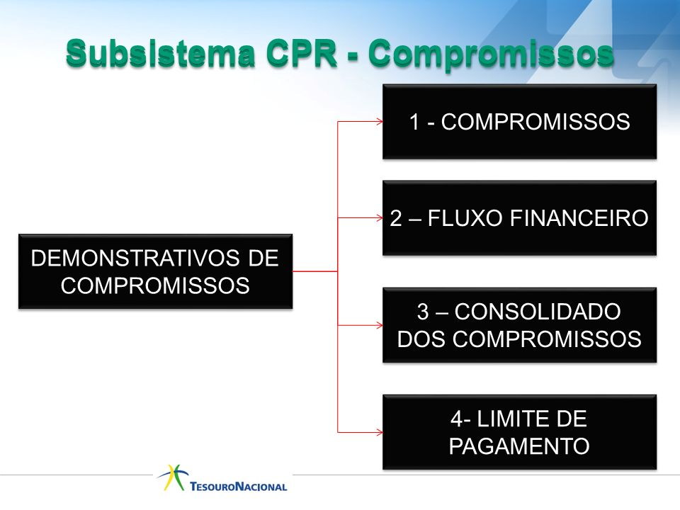 Subsistema CPR - Compromissos Subsistema CPR - Compromissos