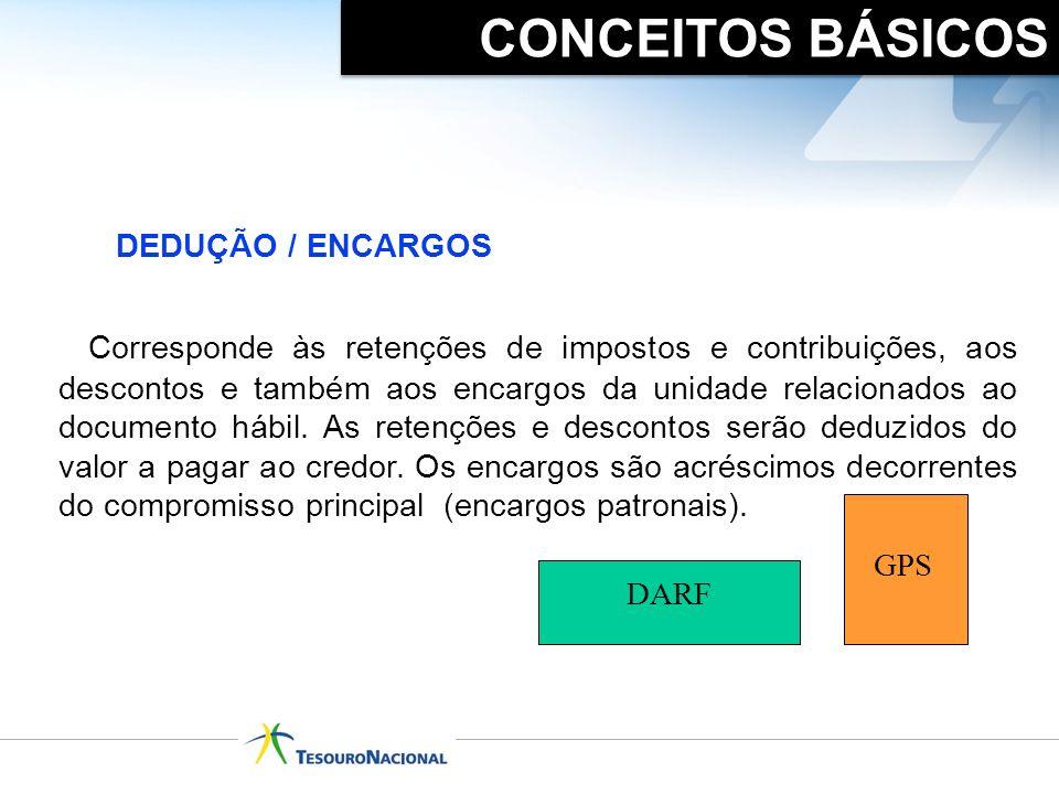 CONCEITOS BÁSICOS DEDUÇÃO / ENCARGOS.