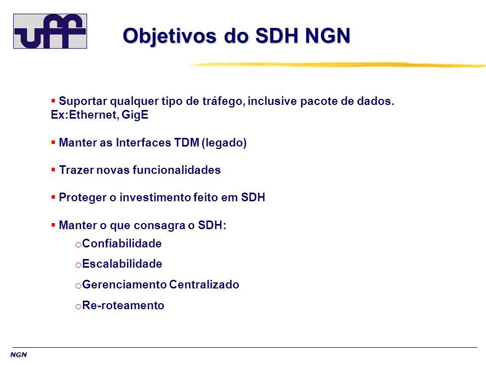 Objetivos do SDH NGN Suportar qualquer tipo de tráfego, inclusive pacote de dados. Ex:Ethernet, GigE.