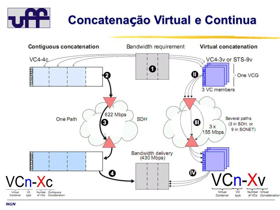 Concatenação Virtual e Continua