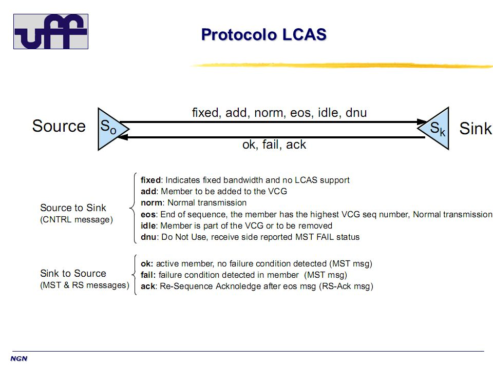 Protocolo LCAS