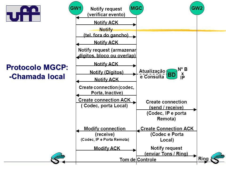Protocolo MGCP: -Chamada local