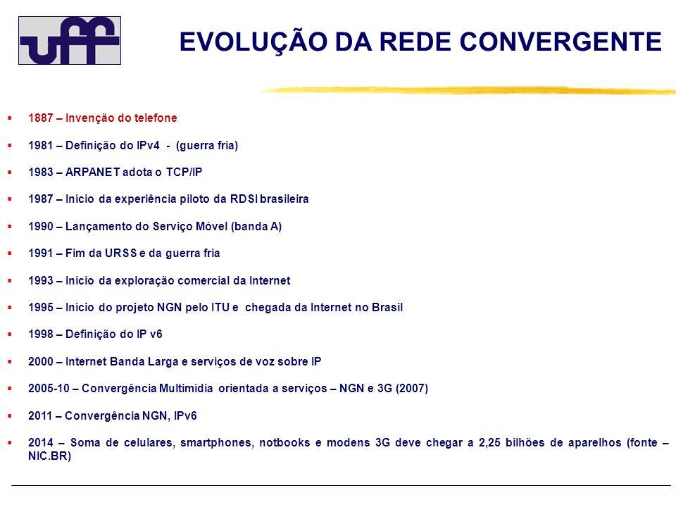 EVOLUÇÃO DA REDE CONVERGENTE