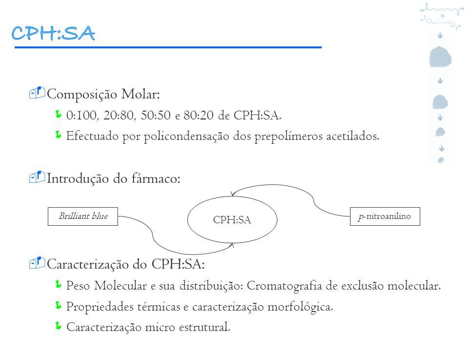 CPH:SA Composição Molar: Introdução do fármaco: