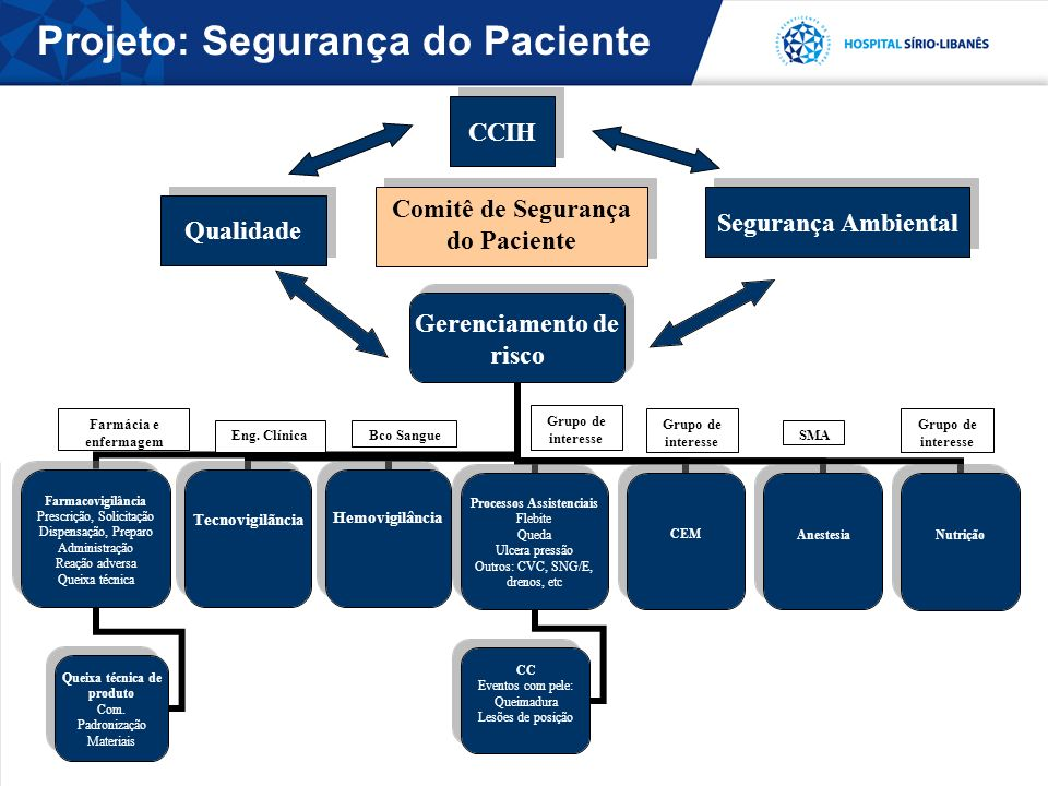 Projeto: Segurança do Paciente Comitê de Segurança do Paciente