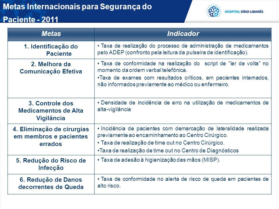 Metas Internacionais para Segurança do Paciente - 2011