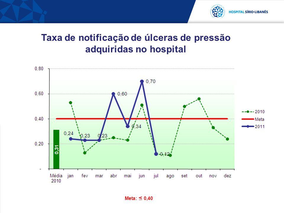 Taxa de notificação de úlceras de pressão adquiridas no hospital