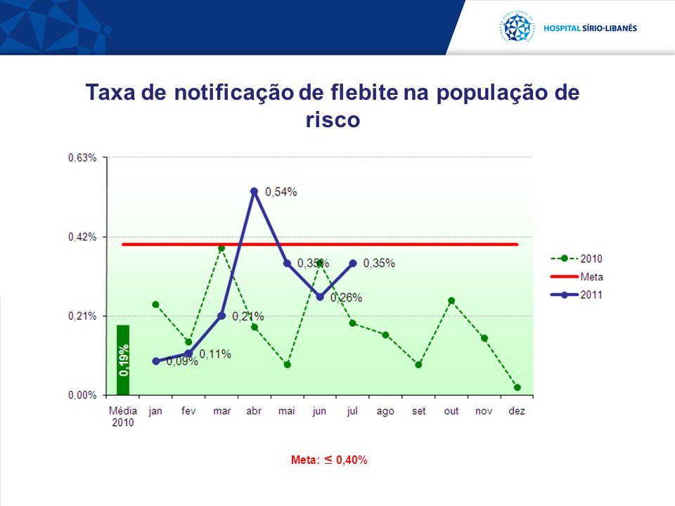 Taxa de notificação de flebite na população de risco