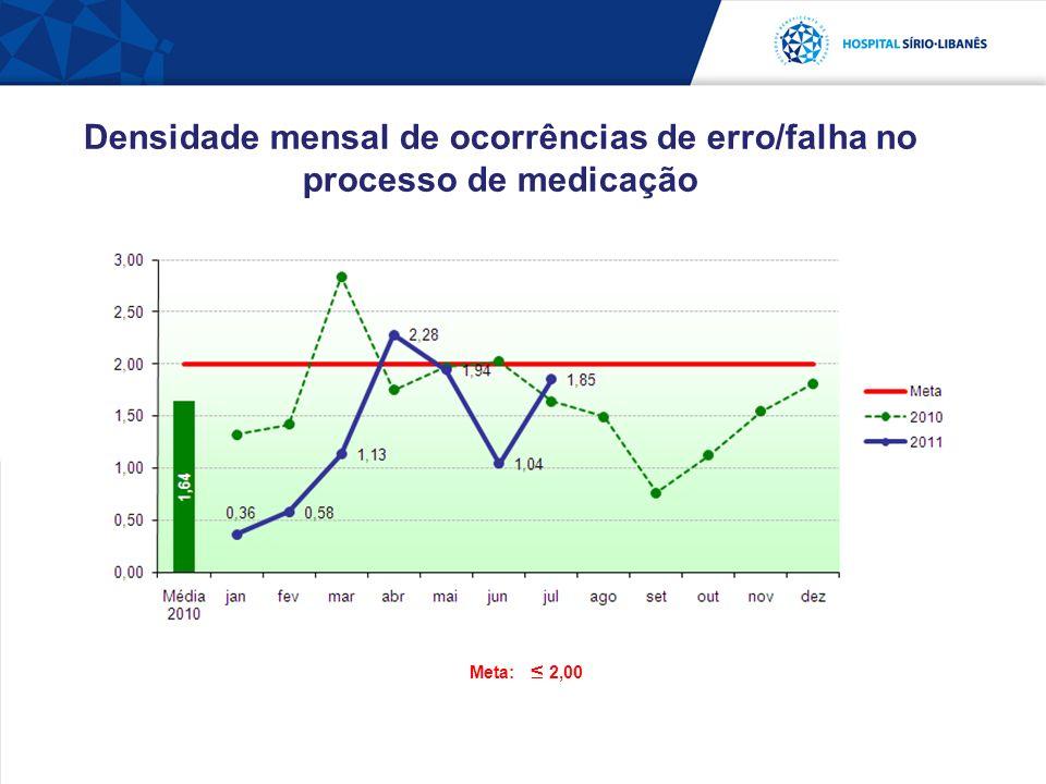 Densidade mensal de ocorrências de erro/falha no processo de medicação