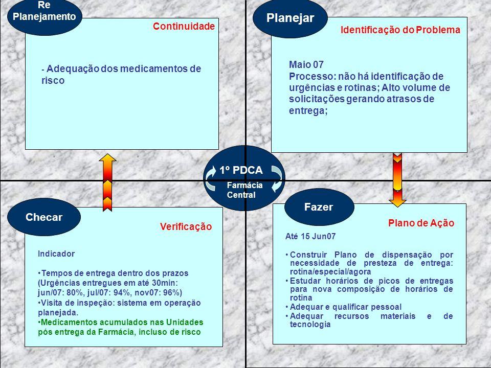 Planejar 1º PDCA Fazer Checar Re Planejamento Continuidade