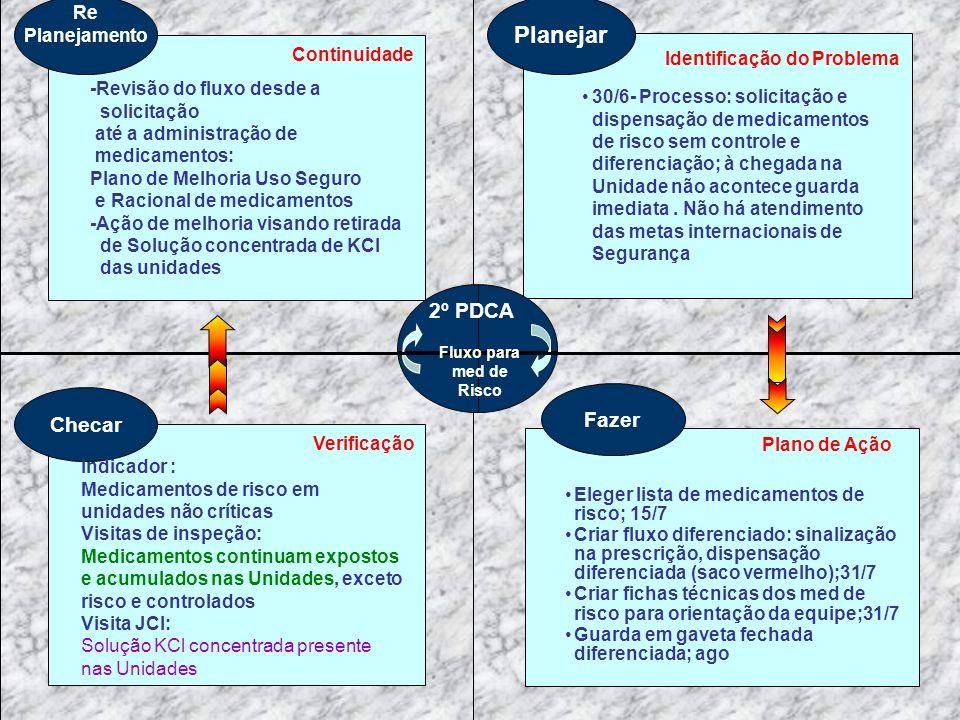 Planejar 2º PDCA Fazer Checar Re Planejamento Continuidade