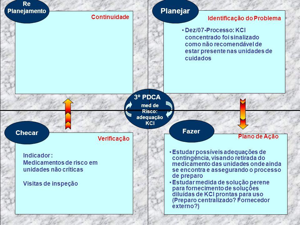 med de Risco: adequação KCl