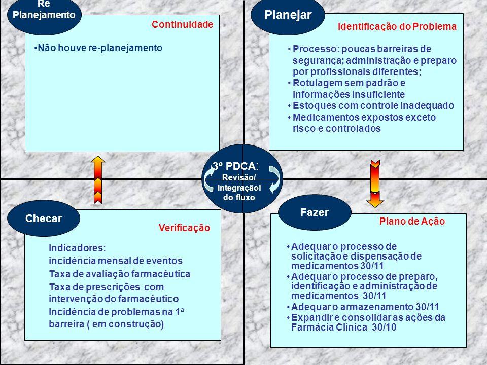 Planejar 3º PDCA: Fazer Checar Identificação do Problema Re