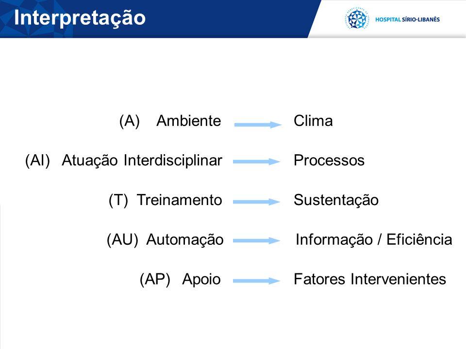 Interpretação (A) Ambiente Clima (AI) Atuação Interdisciplinar