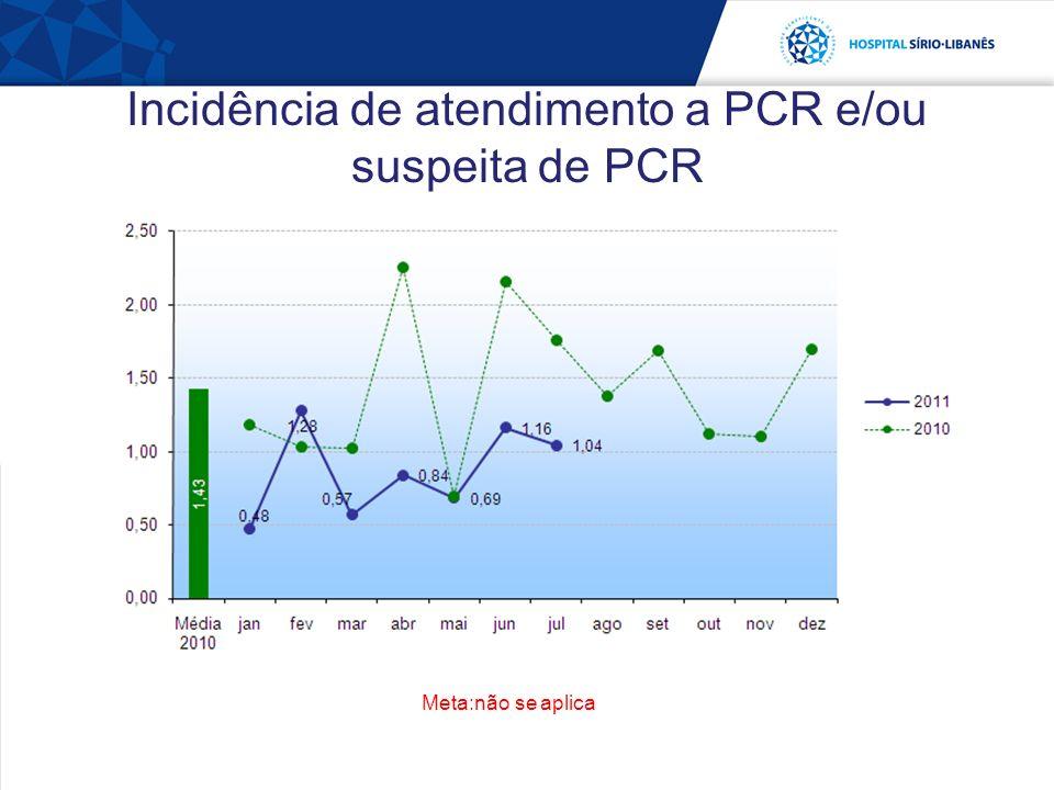 Incidência de atendimento a PCR e/ou suspeita de PCR