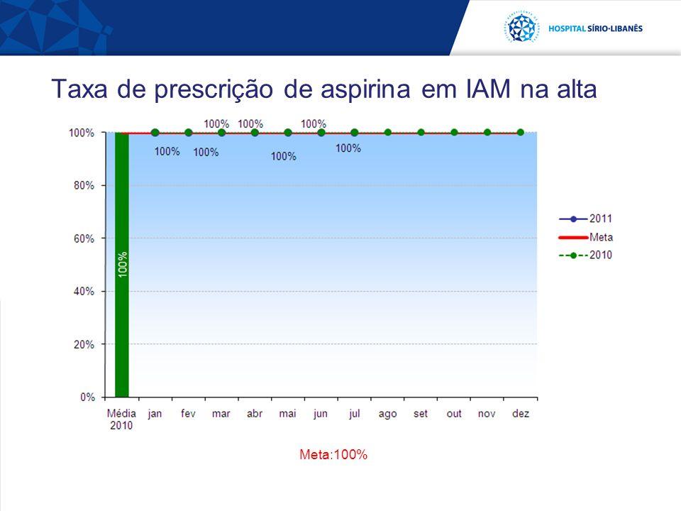 Taxa de prescrição de aspirina em IAM na alta