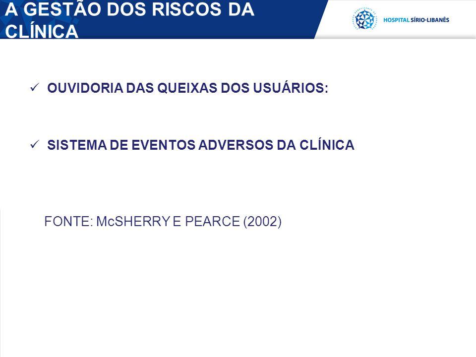 A GESTÃO DOS RISCOS DA CLÍNICA