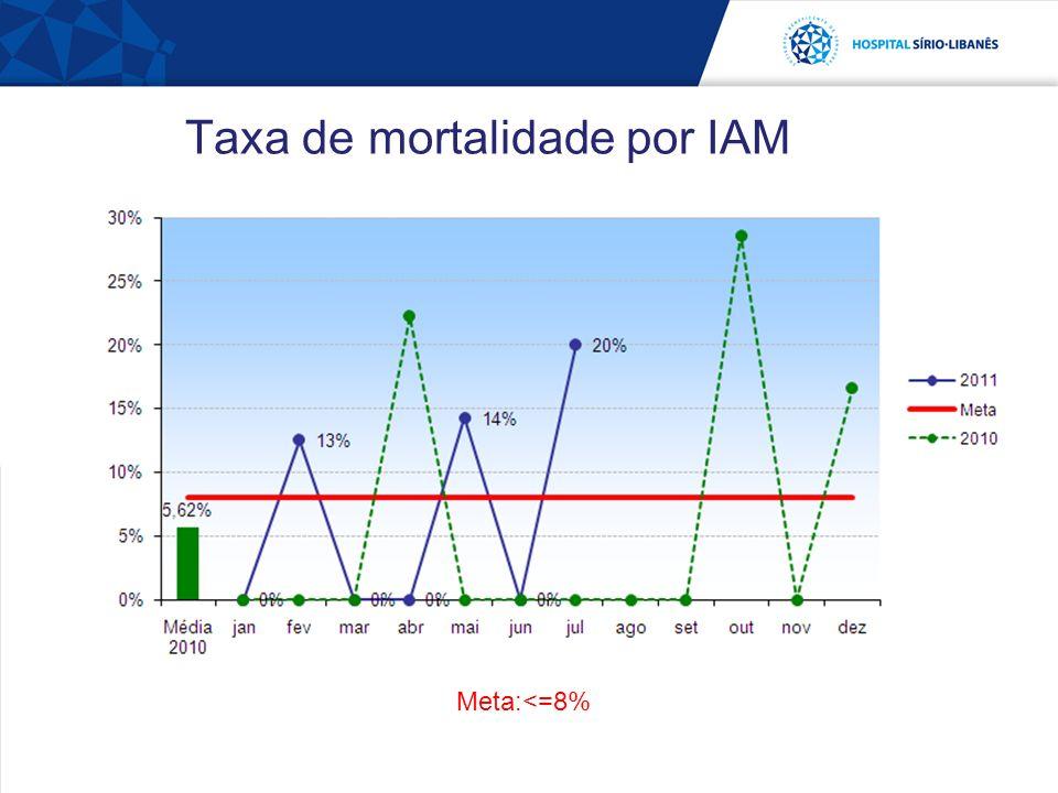 Taxa de mortalidade por IAM