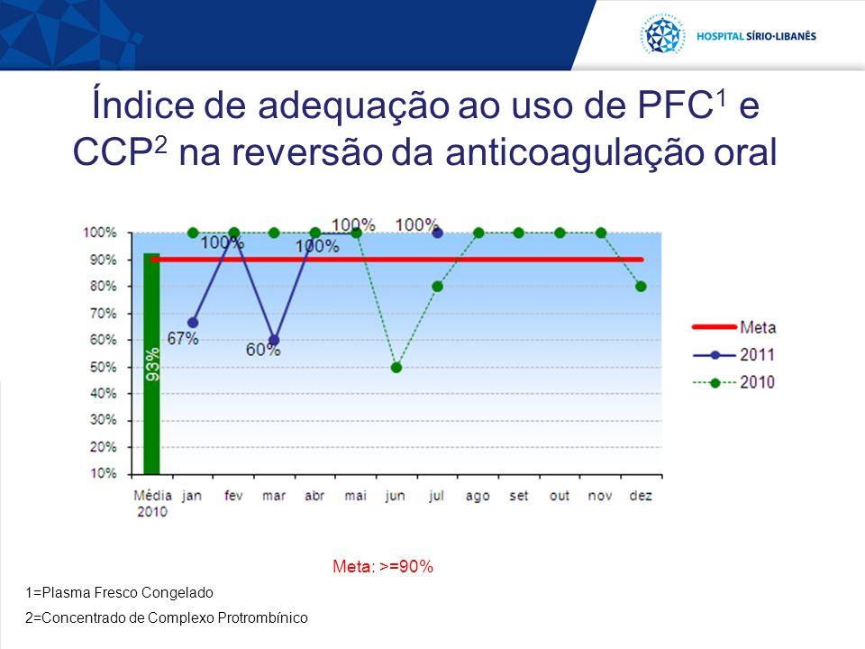 Índice de adequação ao uso de PFC1 e CCP2 na reversão da anticoagulação oral