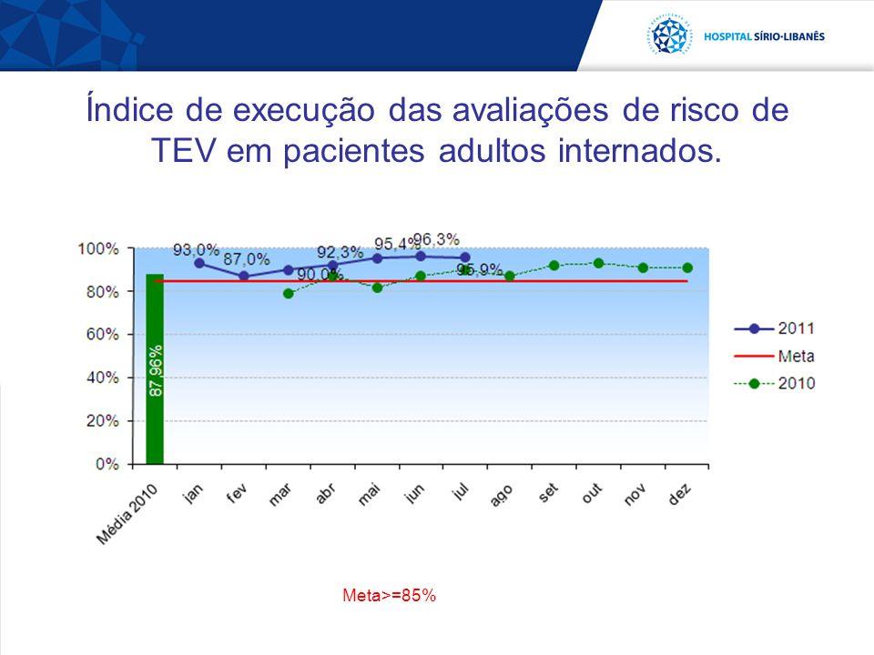 Índice de execução das avaliações de risco de TEV em pacientes adultos internados.