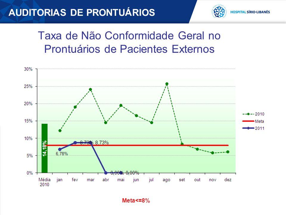 Taxa de Não Conformidade Geral no Prontuários de Pacientes Externos