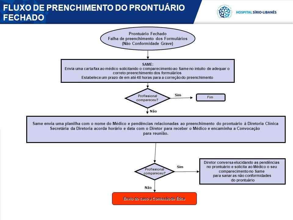 FLUXO DE PRENCHIMENTO DO PRONTUÁRIO FECHADO