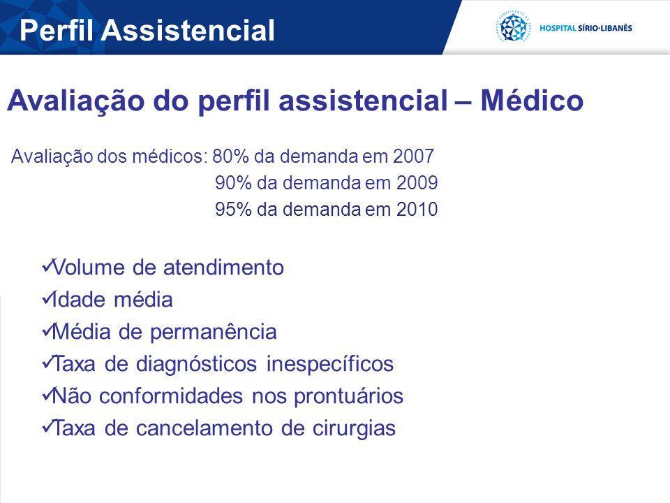 Avaliação do perfil assistencial – Médico
