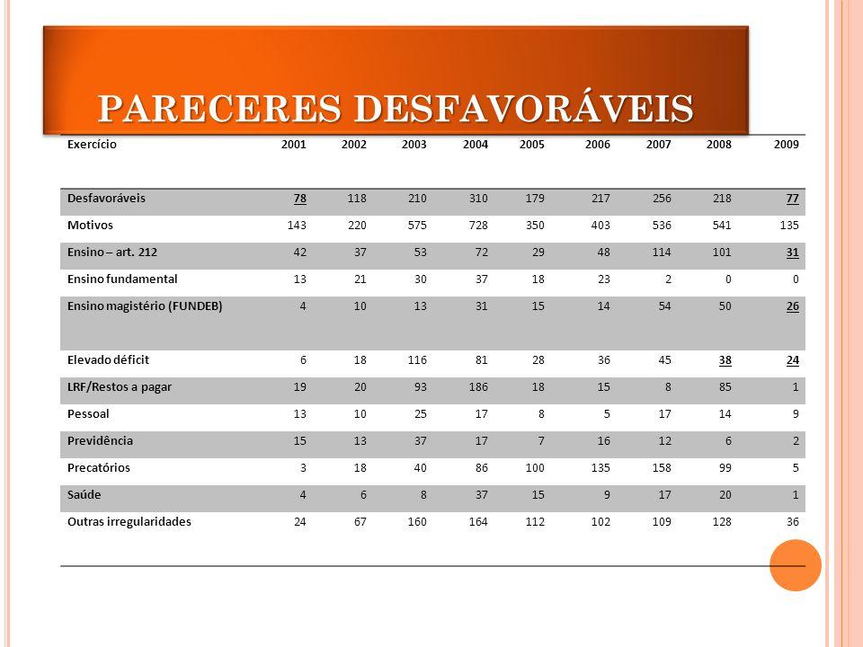 PARECERES DESFAVORÁVEIS