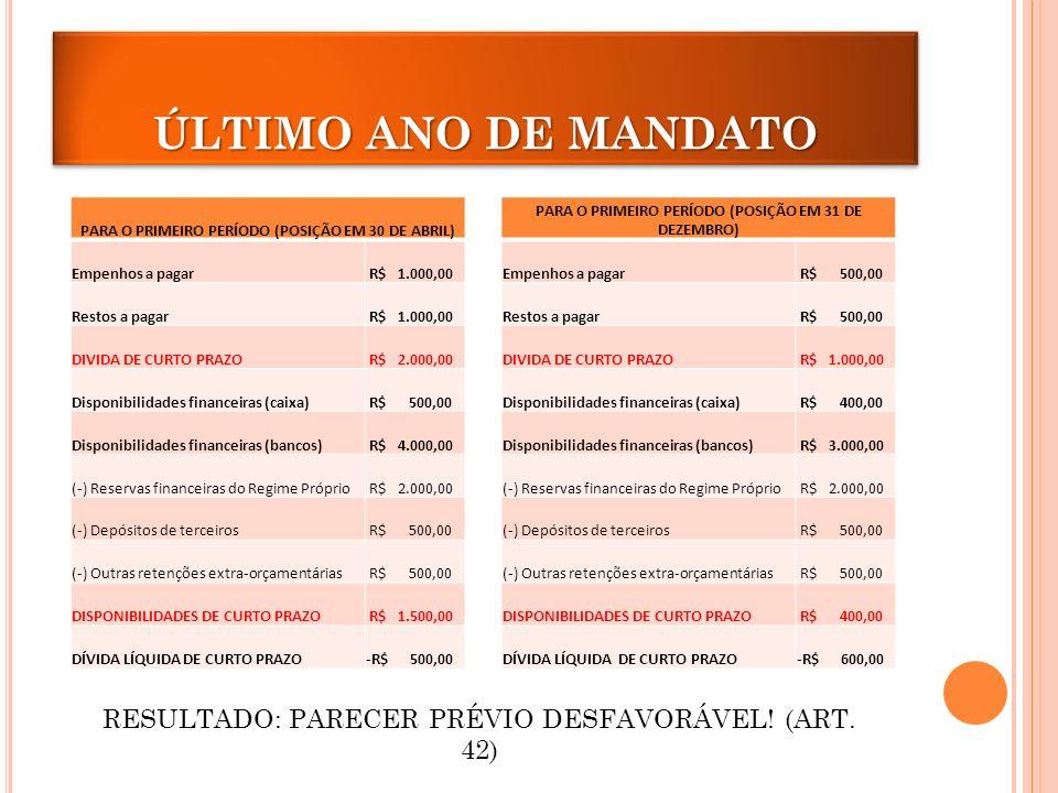 ÚLTIMO ANO DE MANDATO PARA O PRIMEIRO PERÍODO (POSIÇÃO EM 30 DE ABRIL) Empenhos a pagar. R$ 1.000,00.