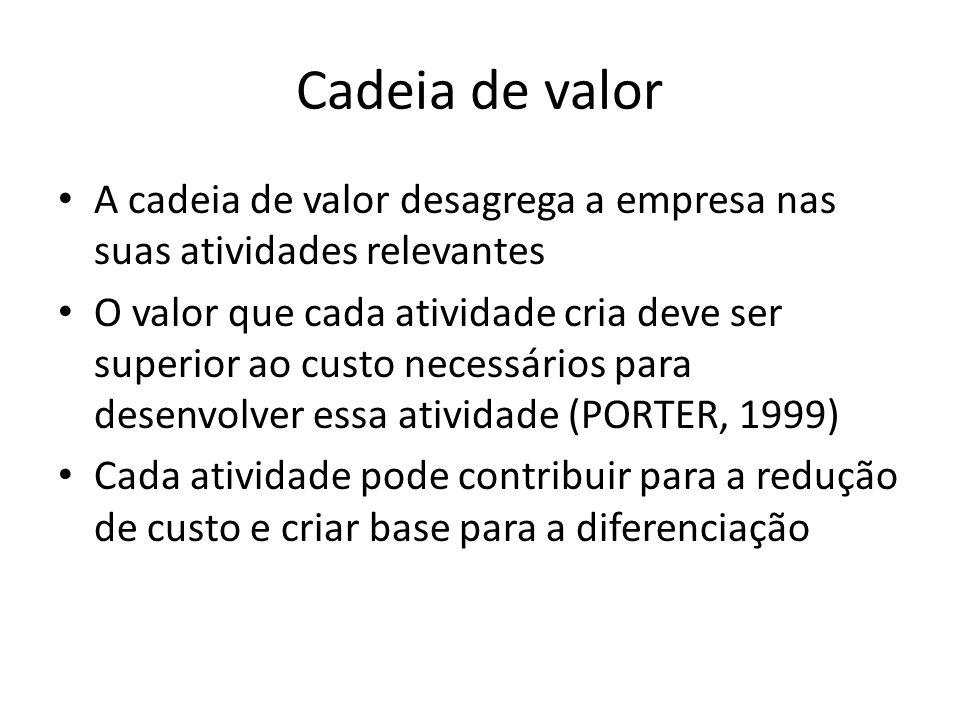 Cadeia de valor A cadeia de valor desagrega a empresa nas suas atividades relevantes.