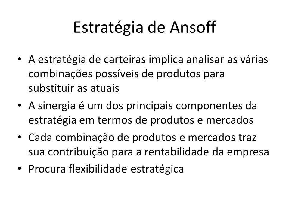 Estratégia de Ansoff A estratégia de carteiras implica analisar as várias combinações possíveis de produtos para substituir as atuais.