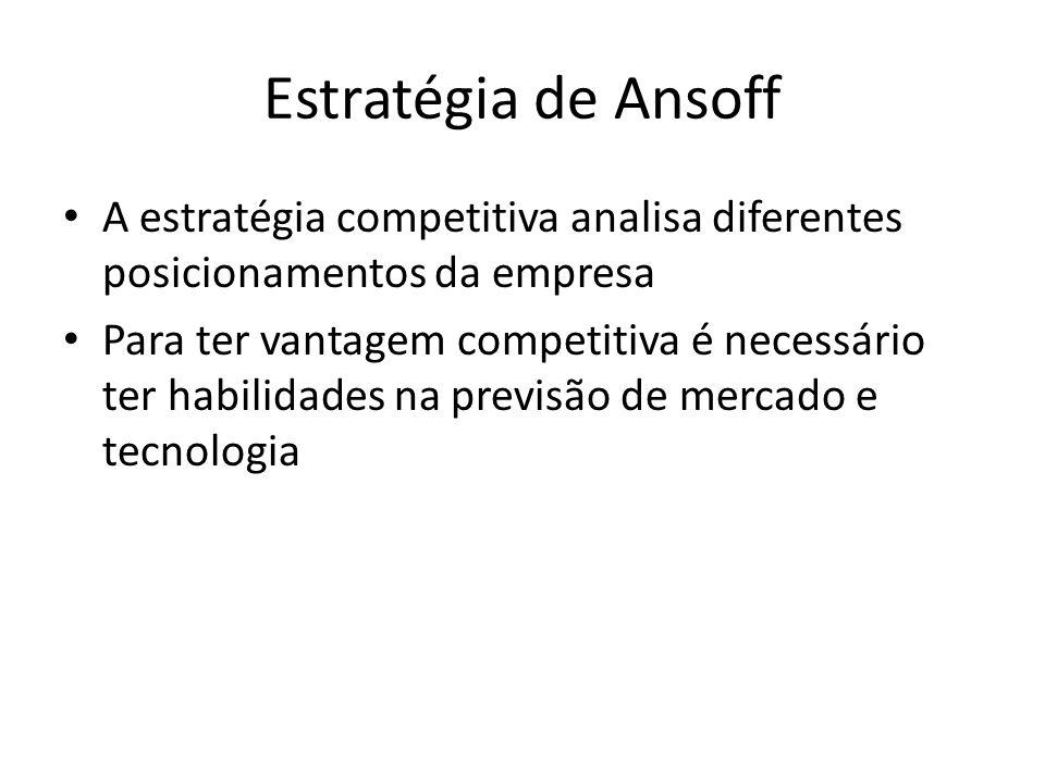 Estratégia de Ansoff A estratégia competitiva analisa diferentes posicionamentos da empresa.