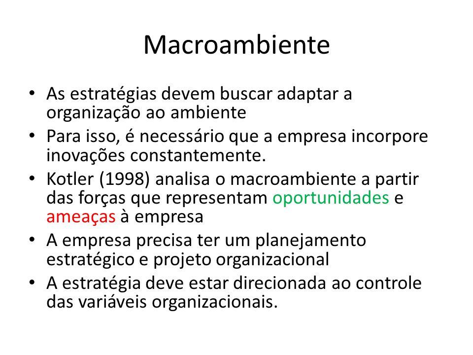 Macroambiente As estratégias devem buscar adaptar a organização ao ambiente.