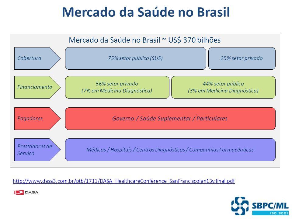 Mercado da Saúde no Brasil