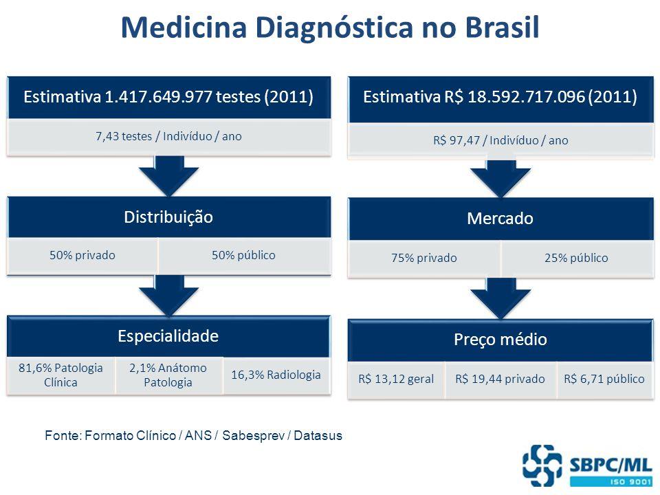 Medicina Diagnóstica no Brasil