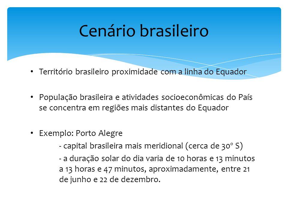 Cenário brasileiro Território brasileiro proximidade com a linha do Equador.