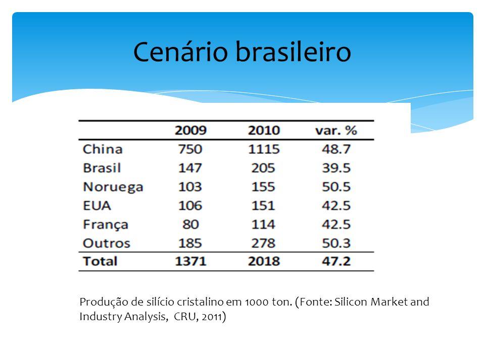 Cenário brasileiro Produção de silício cristalino em 1000 ton.