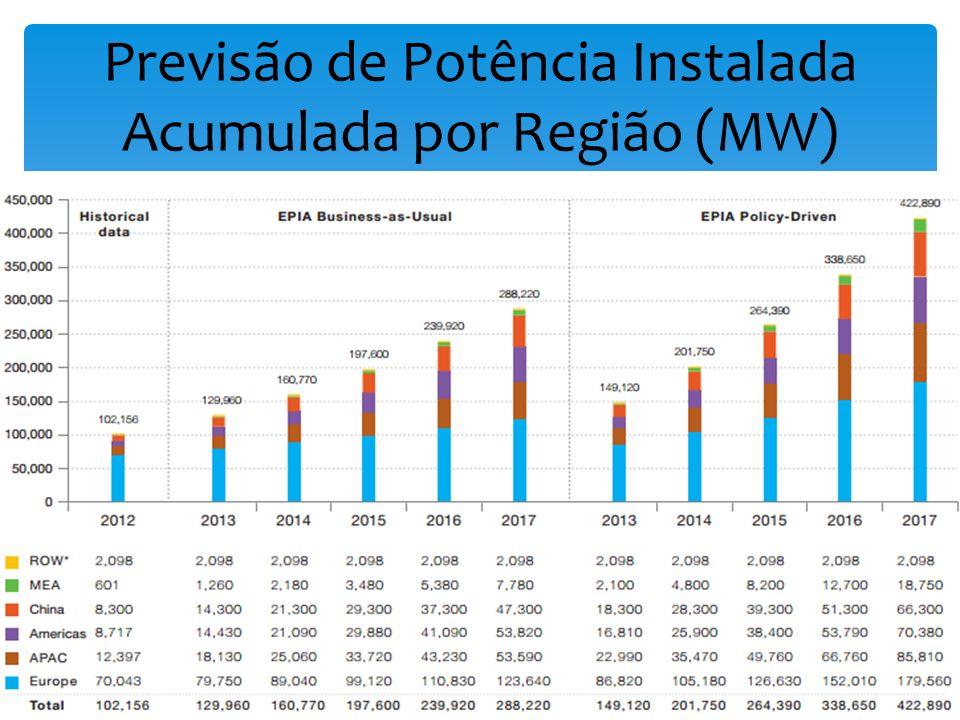 Previsão de Potência Instalada Acumulada por Região (MW)