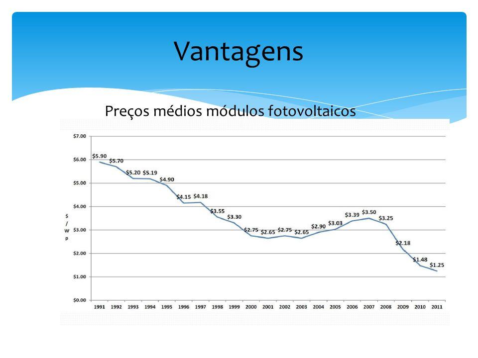Vantagens Preços médios módulos fotovoltaicos